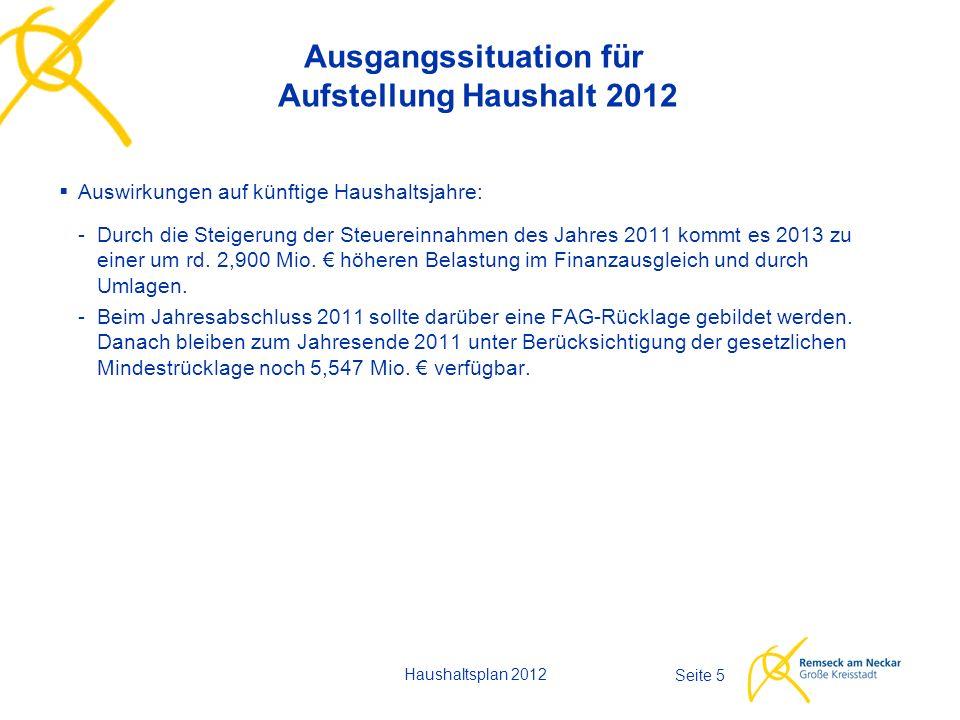 Haushaltsplan 2012 Seite 5 Ausgangssituation für Aufstellung Haushalt 2012  Auswirkungen auf künftige Haushaltsjahre: -Durch die Steigerung der Steuereinnahmen des Jahres 2011 kommt es 2013 zu einer um rd.