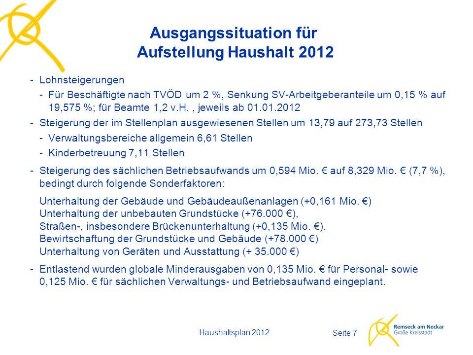Haushaltsplan 2012 Seite 7 Ausgangssituation für Aufstellung Haushalt 2012 -Lohnsteigerungen - Für Beschäftigte nach TVÖD um 2 %, Senkung SV-Arbeitgeb