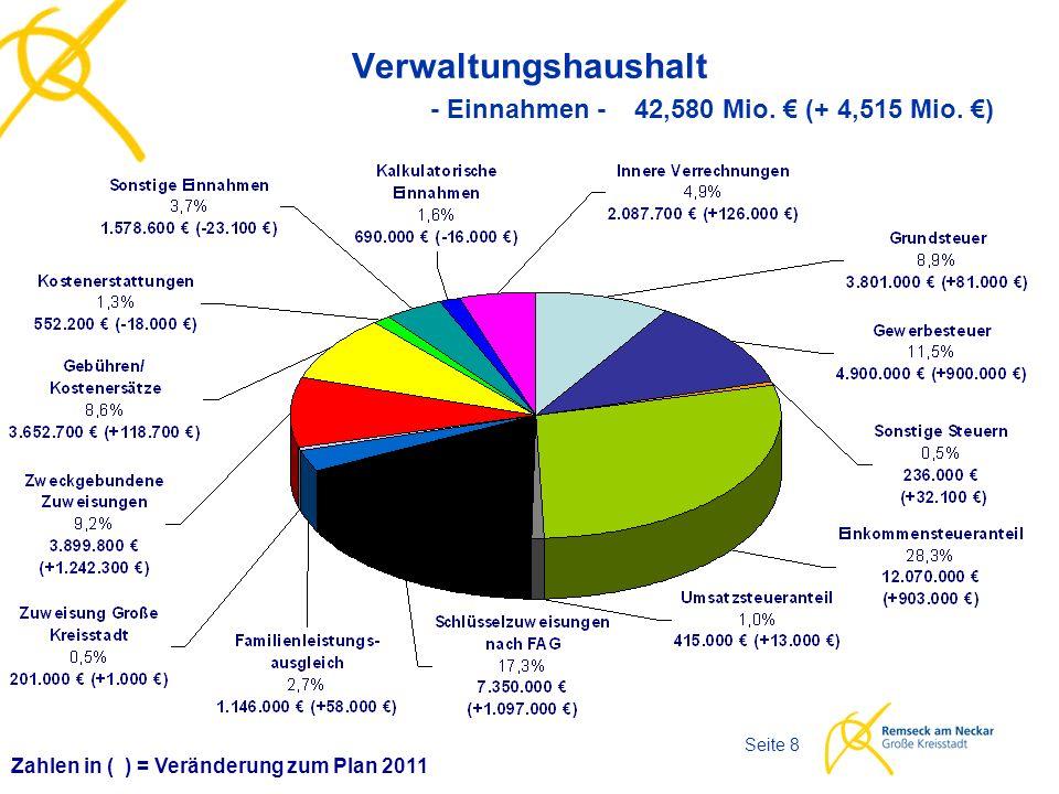 Haushaltsplan 2012 Seite 8 Verwaltungshaushalt - Einnahmen - 42,580 Mio. € (+ 4,515 Mio. €) Zahlen in ( ) = Veränderung zum Plan 2011