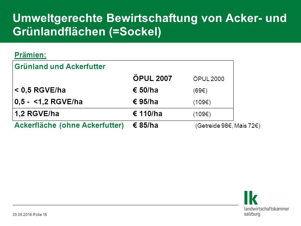 30.05.2016 /Folie 16 Umweltgerechte Bewirtschaftung von Acker- und Grünlandflächen (=Sockel) Prämien: Grünland und Ackerfutter ÖPUL 2007 ÖPUL 2000 < 0,5 RGVE/ha€ 50/ha (69€) 0,5 - <1,2 RGVE/ha€ 95/ha (109€) 1,2 RGVE/ha€ 110/ha (109€) Ackerfläche (ohne Ackerfutter)€ 85/ha (Getreide 98€, Mais 72€)