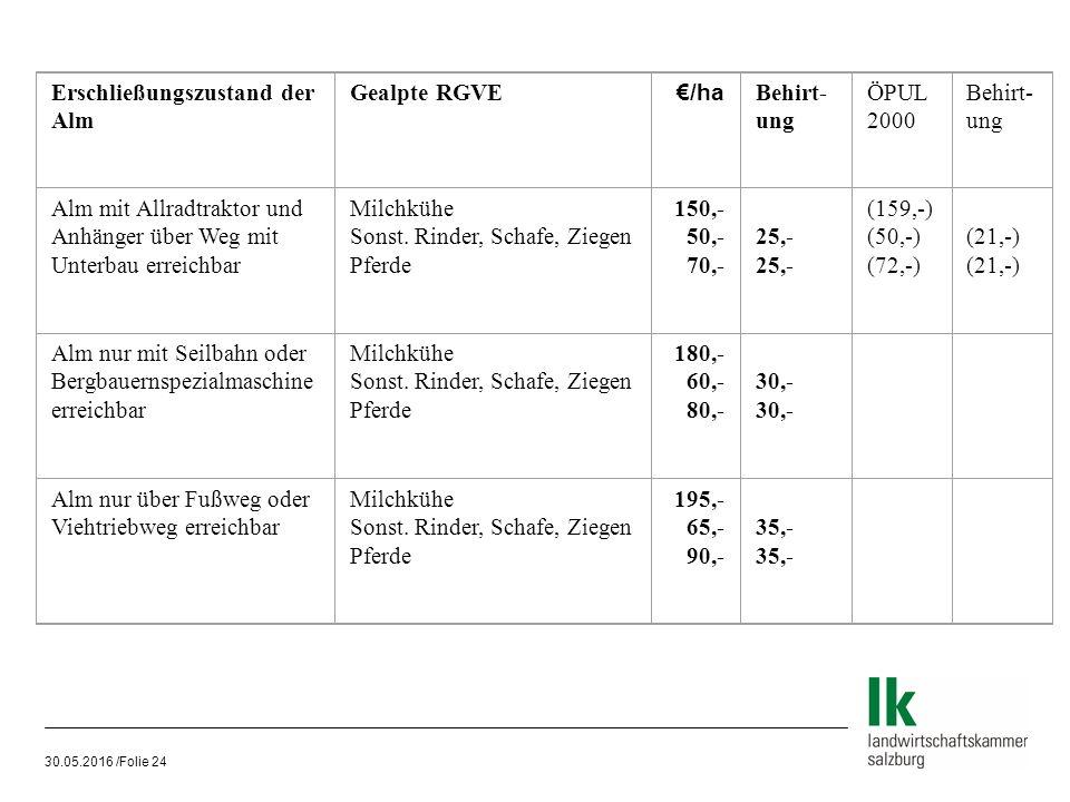 30.05.2016 /Folie 24 Erschließungszustand der Alm Gealpte RGVE €/ha Behirt- ung ÖPUL 2000 Behirt- ung Alm mit Allradtraktor und Anhänger über Weg mit Unterbau erreichbar Milchkühe Sonst.