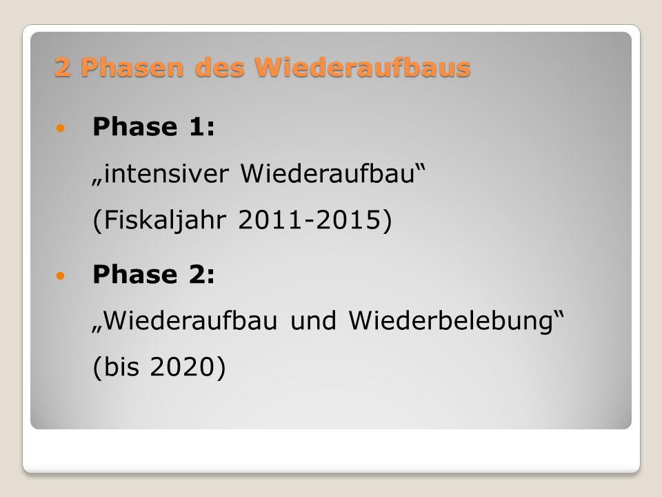 """2 Phasen des Wiederaufbaus Phase 1: """"intensiver Wiederaufbau"""" (Fiskaljahr 2011-2015) Phase 2: """"Wiederaufbau und Wiederbelebung"""" (bis 2020)"""