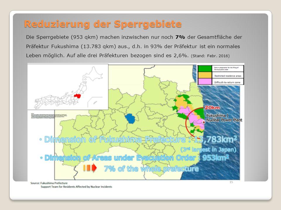 Reduzierung der Sperrgebiete Die Sperrgebiete (953 qkm) machen inzwischen nur noch 7% der Gesamtfläche der Präfektur Fukushima (13.783 qkm) aus., d.h.