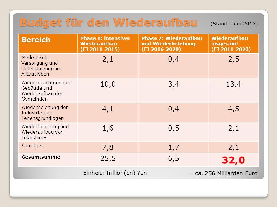 Budget für den Wiederaufbau Bereich Phase 1: intensiver Wiederaufbau (FJ 2011-2015) Phase 2: Wiederaufbau und Wiederbelebung (FJ 2016-2020) Wiederaufb