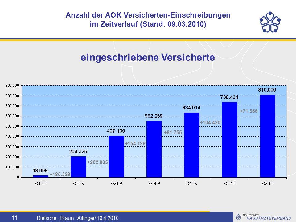 11 Dietsche - Braun - Ailinger/ 16.4.2010 Anzahl der AOK Versicherten-Einschreibungen im Zeitverlauf (Stand: 09.03.2010) +104.420 +185.329 +202.805 +154.129 +81.755 +71.566 eingeschriebene Versicherte