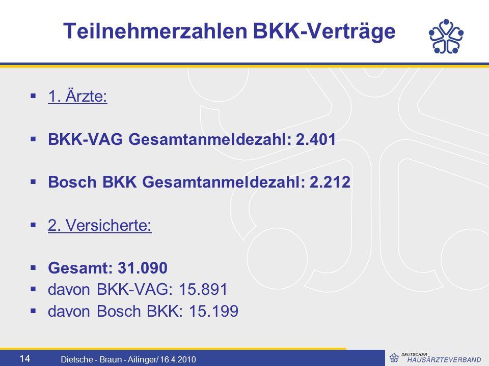 14 Dietsche - Braun - Ailinger/ 16.4.2010 Teilnehmerzahlen BKK-Verträge  1.