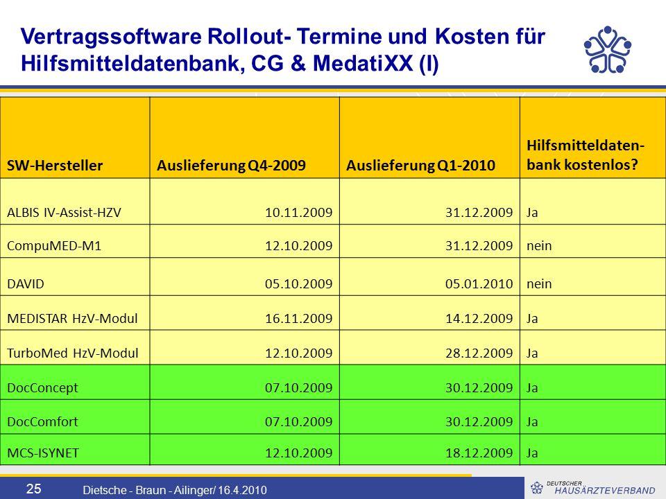 25 Dietsche - Braun - Ailinger/ 16.4.2010 Vertragssoftware Rollout- Termine und Kosten für Hilfsmitteldatenbank, CG & MedatiXX (I) SW-HerstellerAuslieferung Q4-2009Auslieferung Q1-2010 Hilfsmitteldaten- bank kostenlos.
