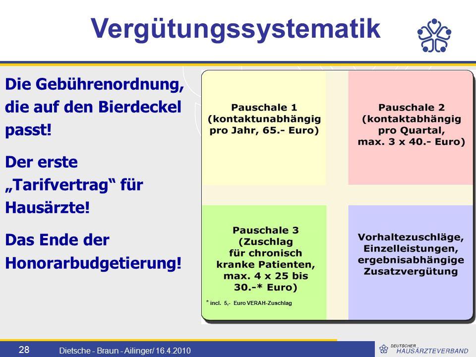 28 Dietsche - Braun - Ailinger/ 16.4.2010 Vergütungssystematik Die Gebührenordnung, die auf den Bierdeckel passt.