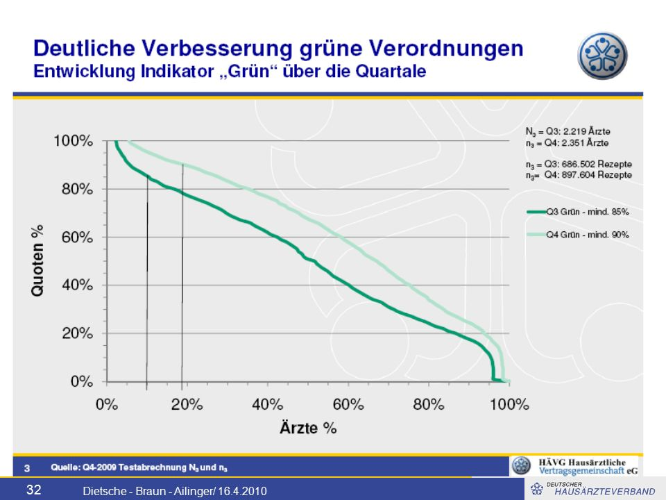 32 Dietsche - Braun - Ailinger/ 16.4.2010
