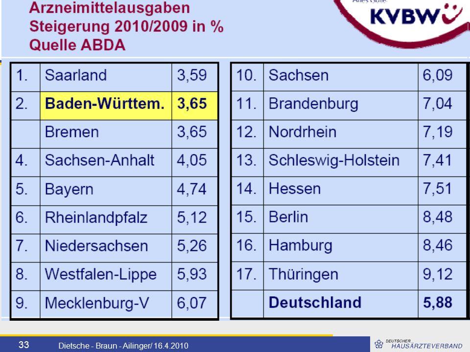 33 Dietsche - Braun - Ailinger/ 16.4.2010