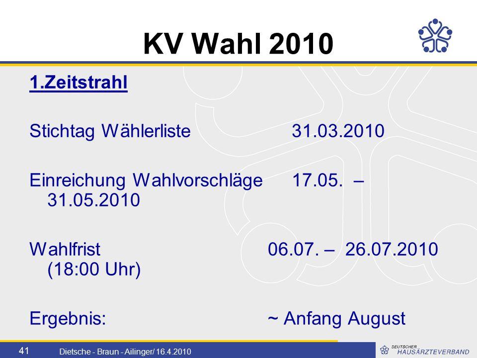 41 Dietsche - Braun - Ailinger/ 16.4.2010 KV Wahl 2010 1.Zeitstrahl Stichtag Wählerliste31.03.2010 Einreichung Wahlvorschläge17.05.