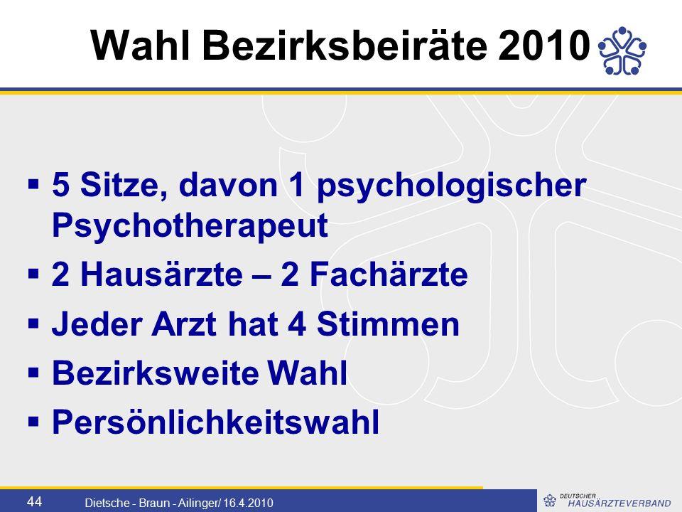 44 Dietsche - Braun - Ailinger/ 16.4.2010 Wahl Bezirksbeiräte 2010  5 Sitze, davon 1 psychologischer Psychotherapeut  2 Hausärzte – 2 Fachärzte  Jeder Arzt hat 4 Stimmen  Bezirksweite Wahl  Persönlichkeitswahl
