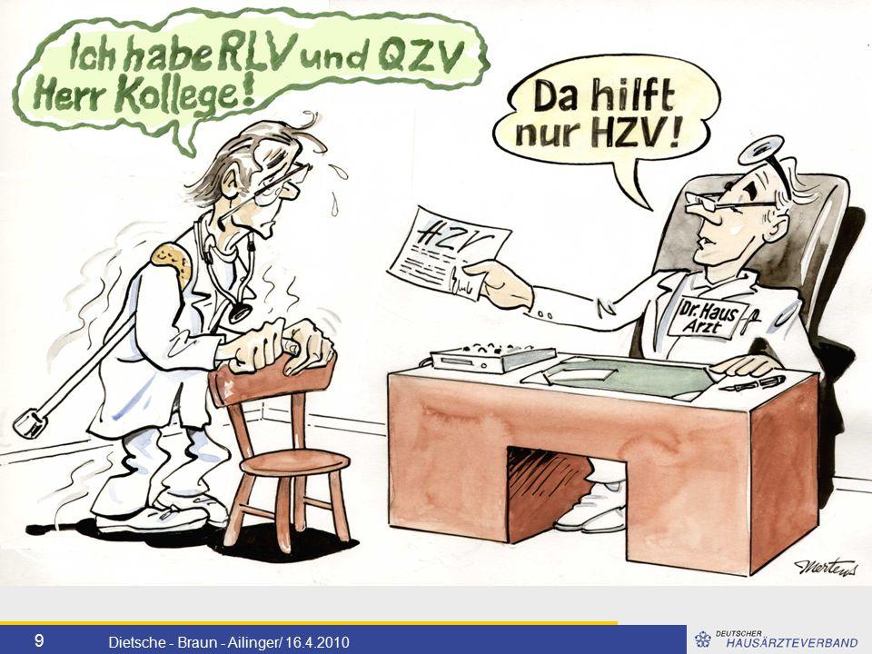 10 Dietsche - Braun - Ailinger/ 16.4.2010 Entwicklung der Arzteinschreibung AOK HzV in Baden-Württemberg bei einem Potential von ca.