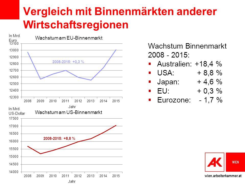 wien.arbeiterkammer.at Vergleich mit Binnenmärkten anderer Wirtschaftsregionen Wachstum Binnenmarkt 2008 - 2015:  Australien: +18,4 %  USA: + 8,8 %  Japan: + 4,6 %  EU: + 0,3 %  Eurozone: - 1,7 % In Mrd.