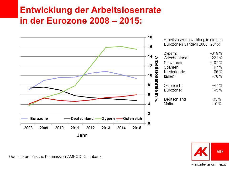 wien.arbeiterkammer.at Entwicklung der Arbeitslosenrate in der Eurozone 2008 – 2015: Arbeitslosenentwicklung in einigen Eurozonen-Ländern 2008 - 2015: Zypern: +319 % Griechenland:+221 % Slowenien: +107 % Spanien: +97 % Niederlande: +86 % Italien: +78 % Österreich: +47 % Eurozone: +45 % Deutschland: -35 % Malta: -10 % Quelle: Europäische Kommission, AMECO-Datenbank Jahr Arbeitslosenrate in % Eurozone