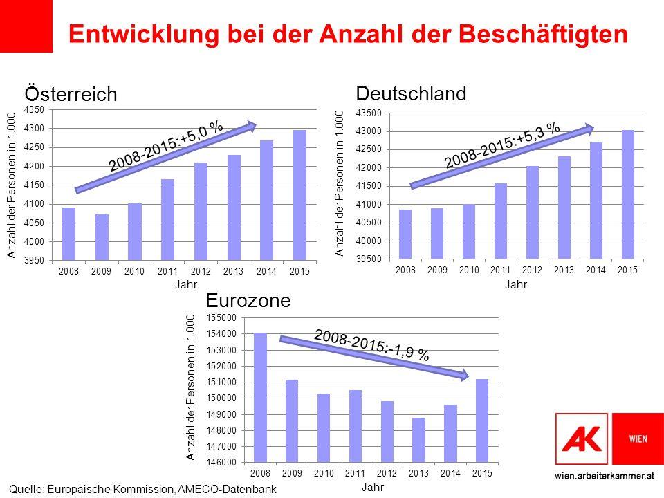 wien.arbeiterkammer.at Entwicklung bei der Anzahl der Beschäftigten Deutschland 2008-2015:+5,3 % Anzahl der Personen in 1.000 Jahr Österreich 2008-2015:+5,0 % Anzahl der Personen in 1.000 Jahr Eurozone 2008-2015:-1,9 % Anzahl der Personen in 1.000 Jahr Quelle: Europäische Kommission, AMECO-Datenbank