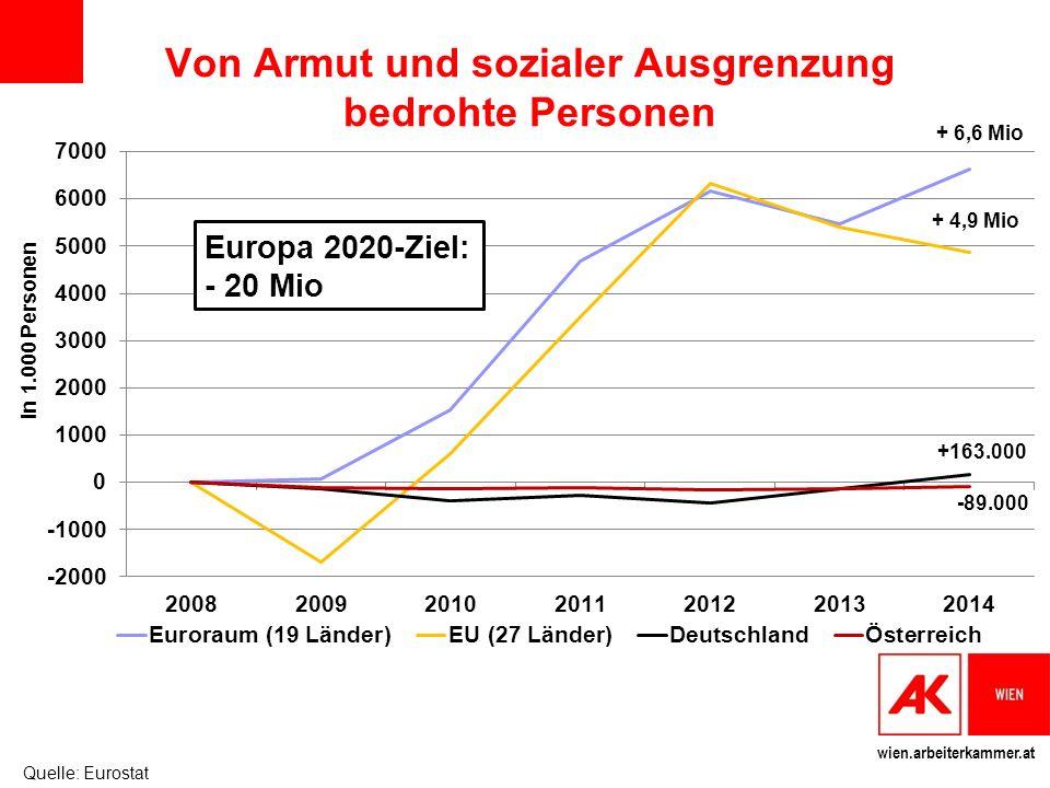 wien.arbeiterkammer.at Europa 2020-Ziel: - 20 Mio + 6,6 Mio +163.000 -89.000 + 4,9 Mio In 1.000 Personen Von Armut und sozialer Ausgrenzung bedrohte Personen Quelle: Eurostat