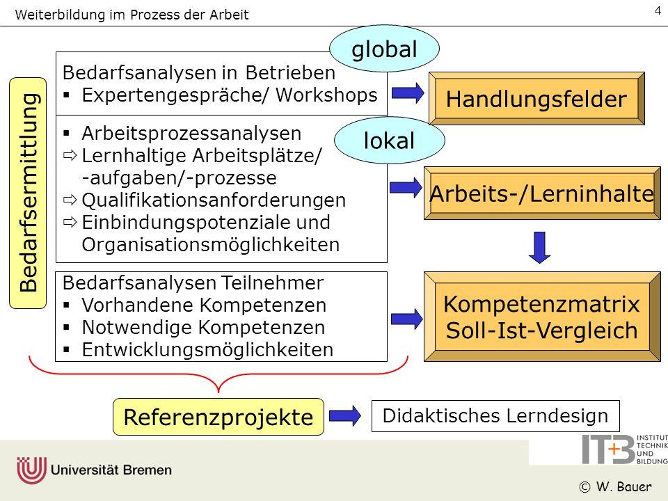 Weiterbildung im Prozess der Arbeit © W.