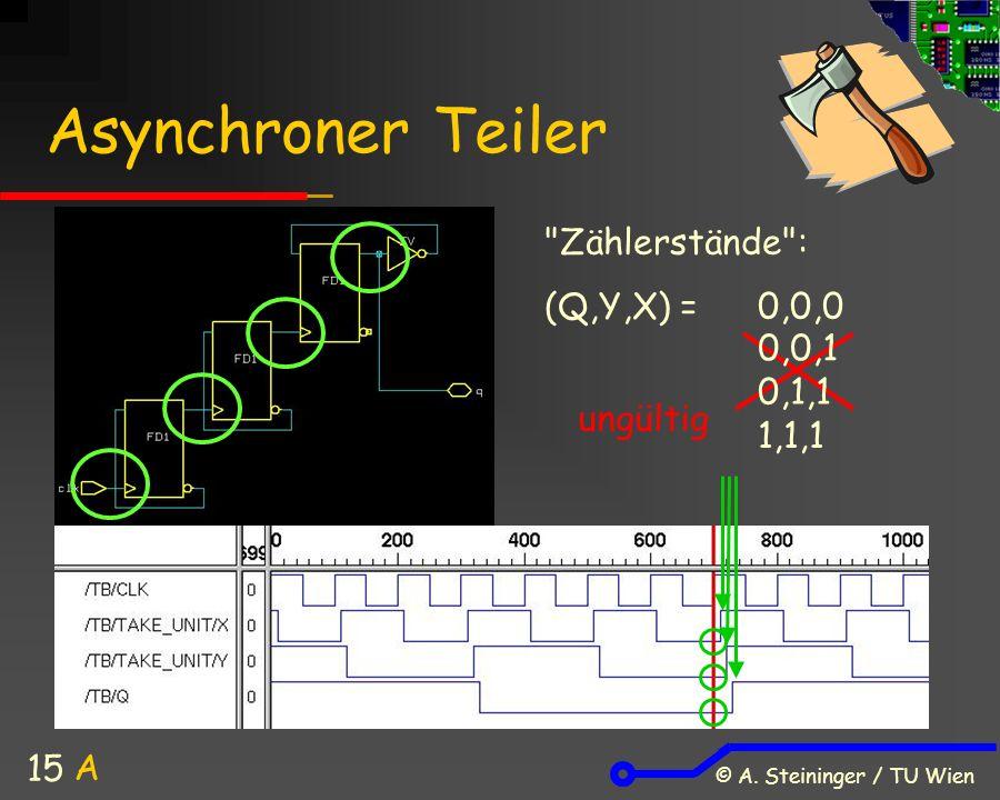 © A. Steininger / TU Wien 15 Asynchroner Teiler