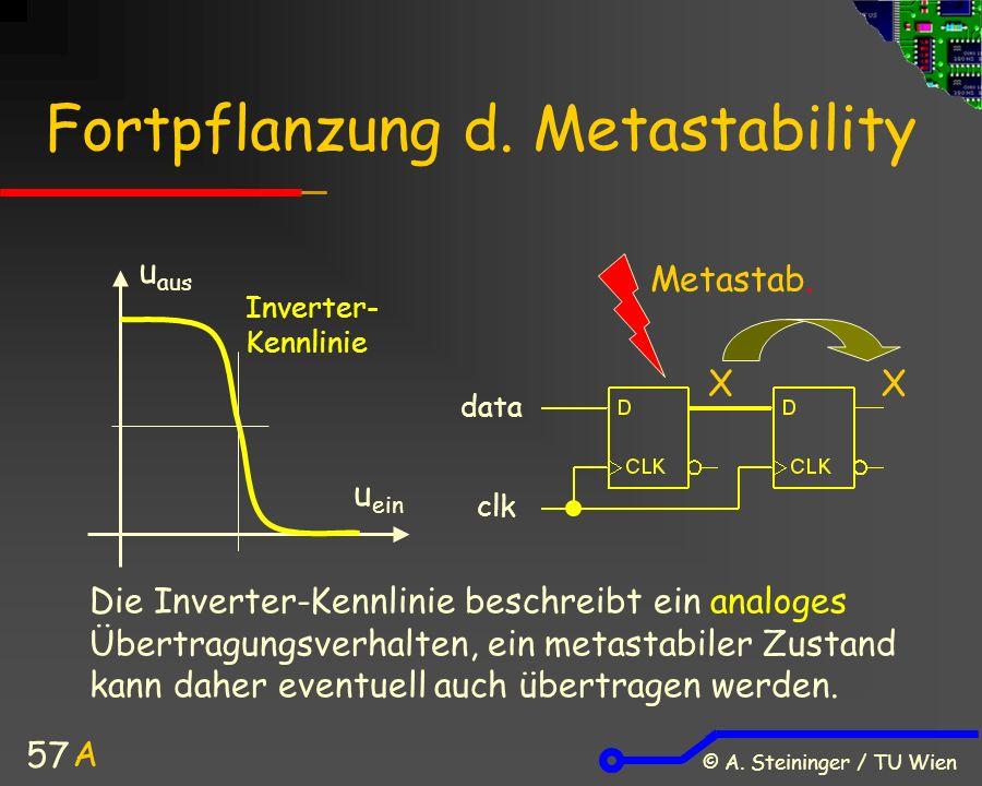 © A. Steininger / TU Wien 57 Fortpflanzung d. Metastability X Metastab.