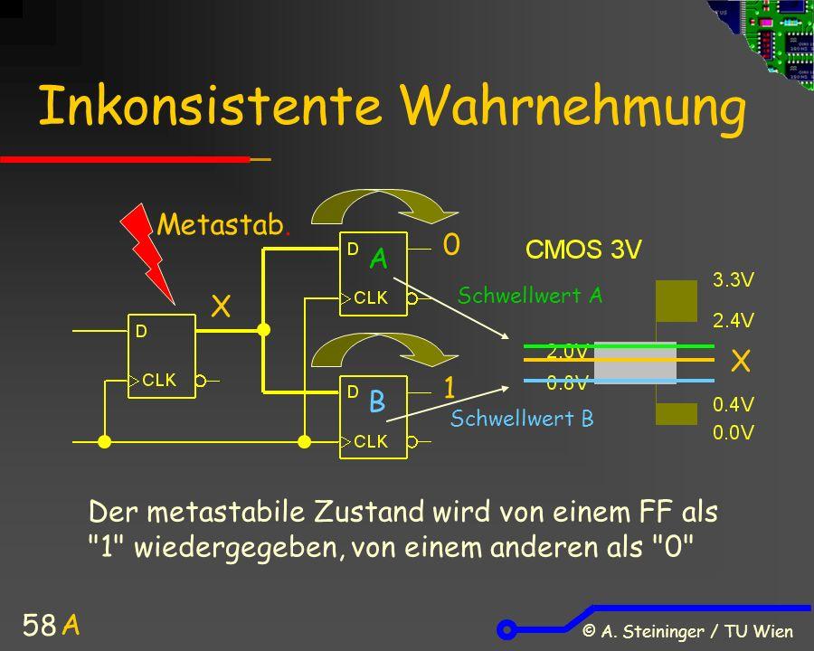 © A. Steininger / TU Wien 58 Inkonsistente Wahrnehmung X 0 1 Metastab.