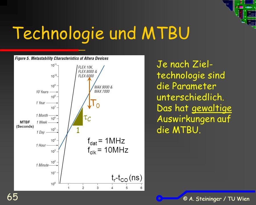 © A. Steininger / TU Wien 65 Technologie und MTBU Je nach Ziel- technologie sind die Parameter unterschiedlich. Das hat gewaltige Auswirkungen auf die