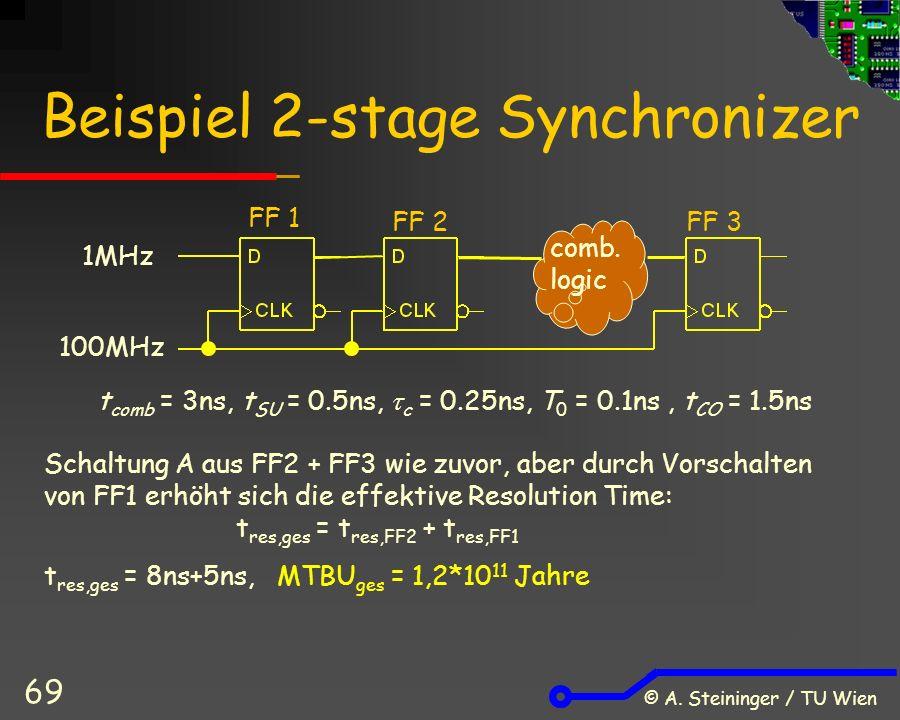 © A. Steininger / TU Wien 69 Beispiel 2-stage Synchronizer 1MHz 100MHz comb.