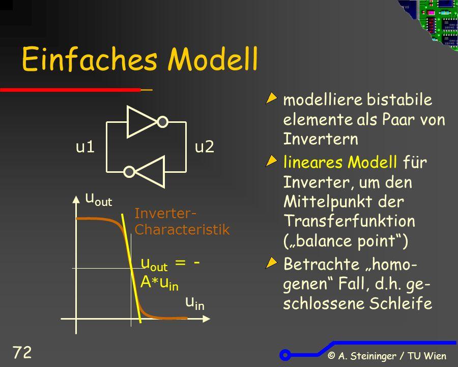 © A. Steininger / TU Wien 72 modelliere bistabile elemente als Paar von Invertern lineares Modell für Inverter, um den Mittelpunkt der Transferfunktio