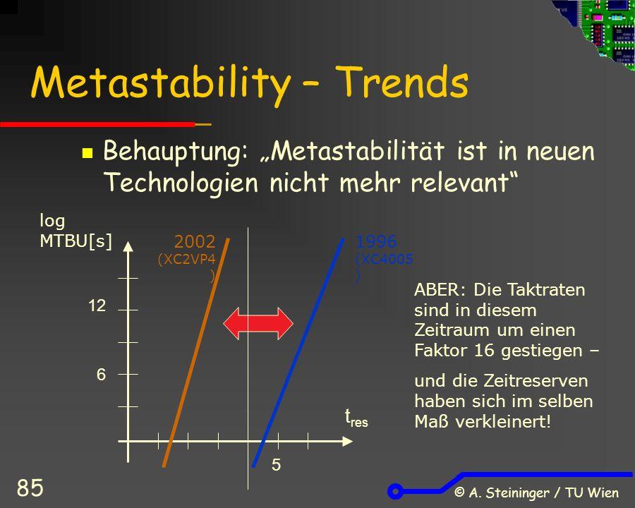 """© A. Steininger / TU Wien 85 Behauptung: """"Metastabilität ist in neuen Technologien nicht mehr relevant"""" log MTBU[s] t res 6 12 5 1996 (XC4005 ) 2002 ("""