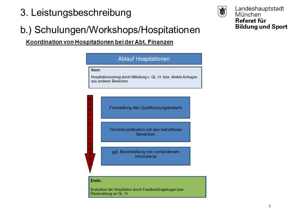 RBS_GL 2.11 (BK)25.01.12 9 3. Leistungsbeschreibung b.) Schulungen/Workshops/Hospitationen Koordination von Hospitationen bei der Abt. Finanzen