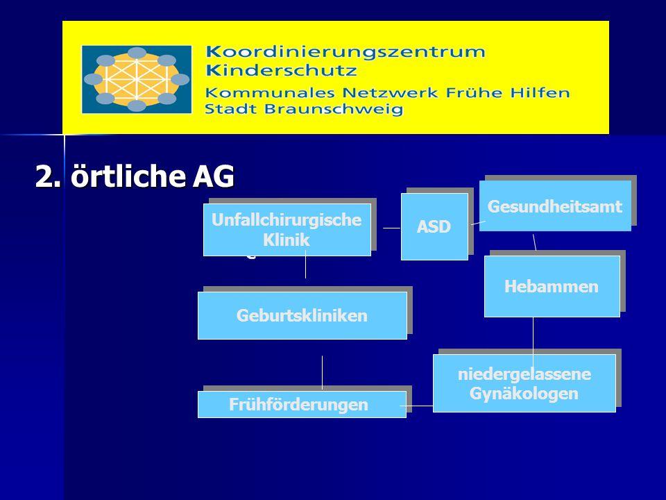 2. örtliche AG ASD Geburtskliniken niedergelassene Gynäkologen niedergelassene Gynäkologen Hebammen Gesundheitsa Gesundheitsamt Unfallchirurgi e Unfal