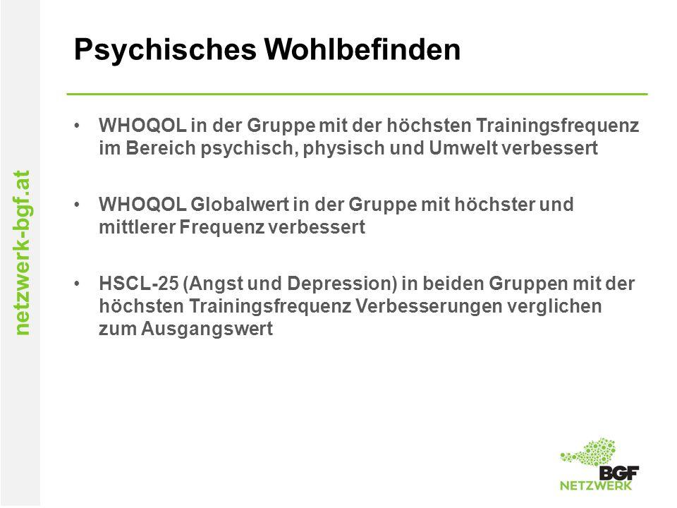 netzwerk-bgf.at Psychisches Wohlbefinden WHOQOL in der Gruppe mit der höchsten Trainingsfrequenz im Bereich psychisch, physisch und Umwelt verbessert