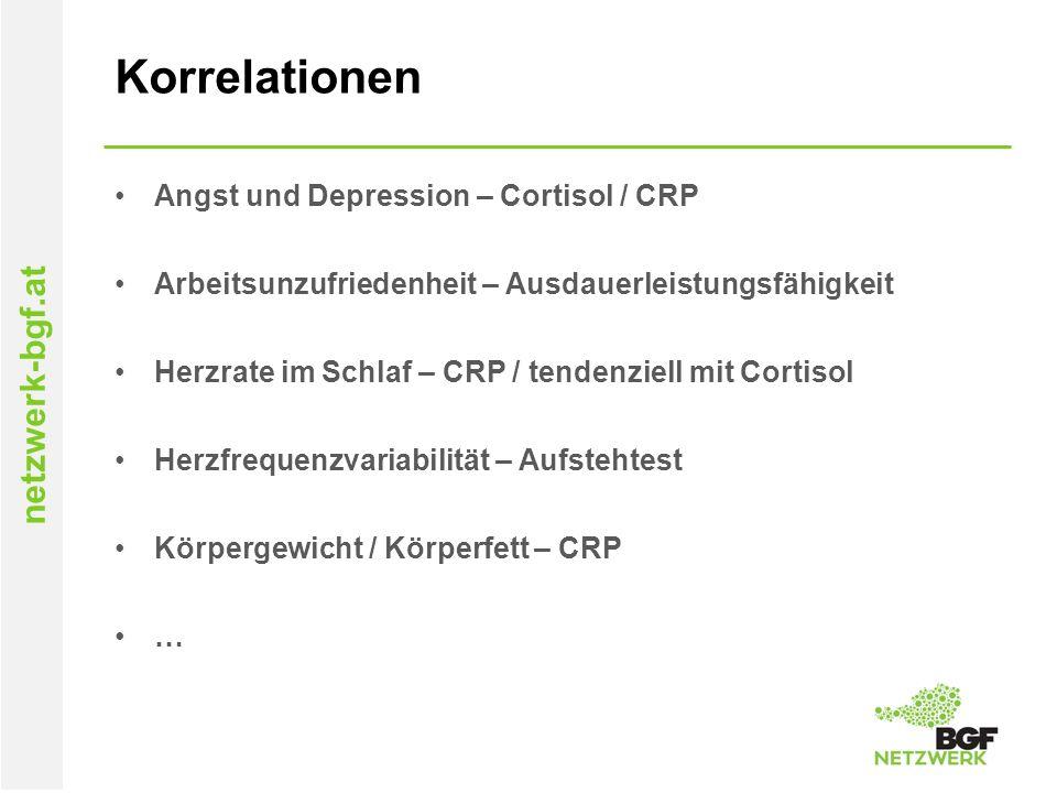 netzwerk-bgf.at Korrelationen Angst und Depression – Cortisol / CRP Arbeitsunzufriedenheit – Ausdauerleistungsfähigkeit Herzrate im Schlaf – CRP / ten