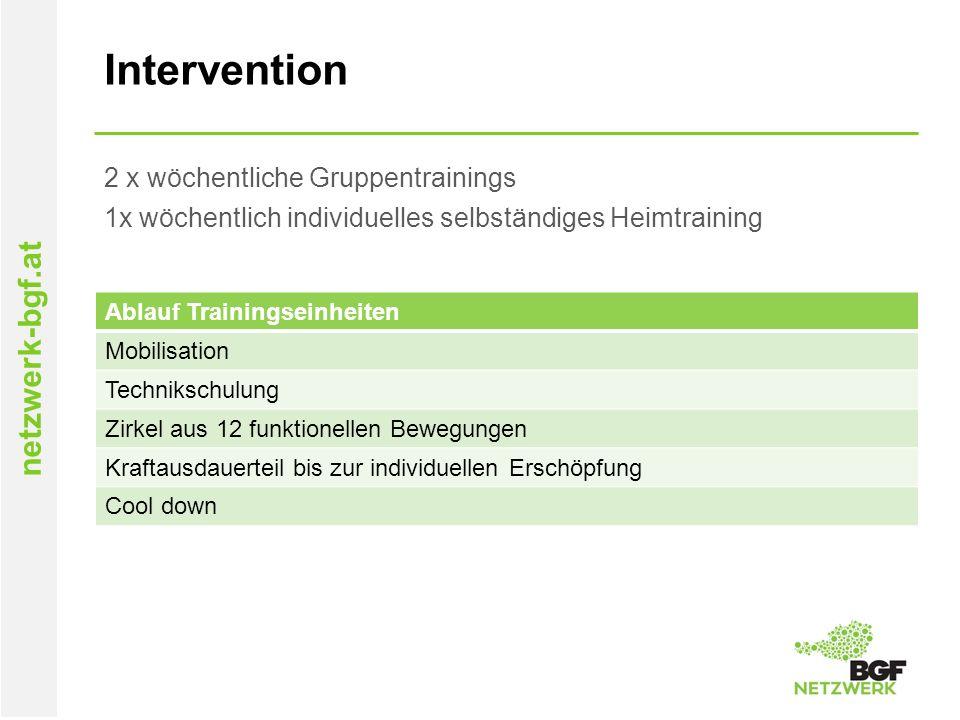 netzwerk-bgf.at Intervention 2 x wöchentliche Gruppentrainings 1x wöchentlich individuelles selbständiges Heimtraining Ablauf Trainingseinheiten Mobil