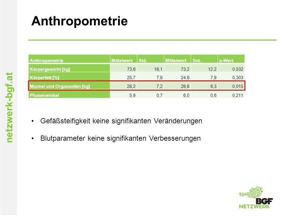 netzwerk-bgf.at Anthropometrie MittelwertStd.MittelwertStd.p-Wert Körpergewicht [kg]73,616,173,212,20,532 Körperfett [%]25,77,824,67,90,303 Muskel und