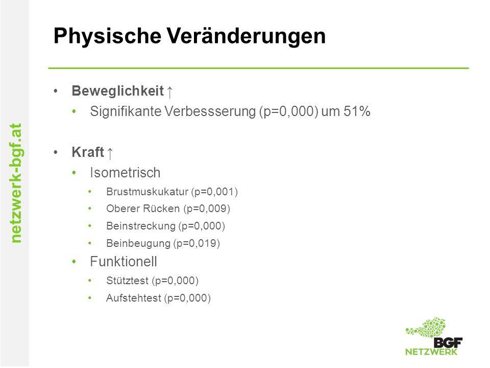 netzwerk-bgf.at Physische Veränderungen Beweglichkeit ↑ Signifikante Verbessserung (p=0,000) um 51% Kraft ↑ Isometrisch Brustmuskukatur (p=0,001) Ober