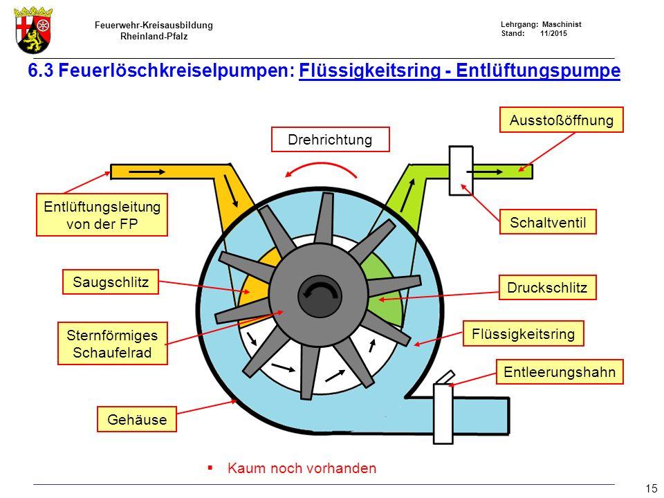 Feuerwehr-Kreisausbildung Rheinland-Pfalz Lehrgang: Maschinist Stand: 11/2015 6.3 Feuerlöschkreiselpumpen: Flüssigkeitsring - Entlüftungspumpe  Kaum