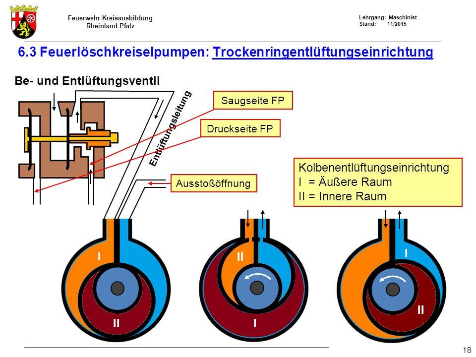 Feuerwehr-Kreisausbildung Rheinland-Pfalz Lehrgang: Maschinist Stand: 11/2015 Entlüftungsleitung Ausstoßöffnung Saugseite FP Druckseite FP I I I II Ko