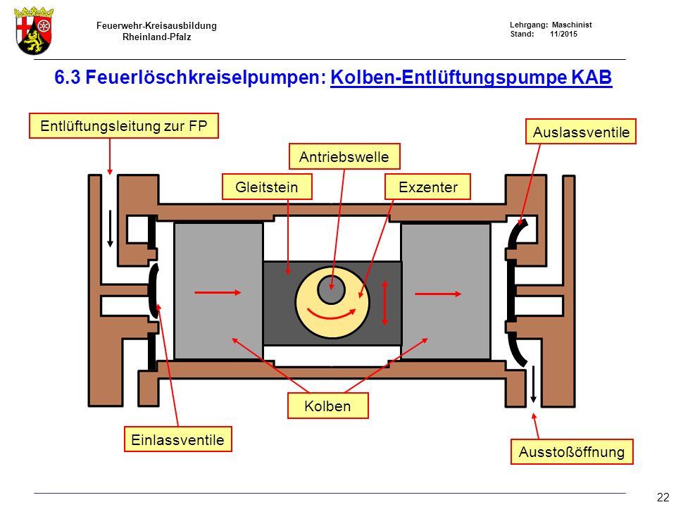Feuerwehr-Kreisausbildung Rheinland-Pfalz Lehrgang: Maschinist Stand: 11/2015 Entlüftungsleitung zur FP GleitsteinExzenter Kolben Antriebswelle Auslas