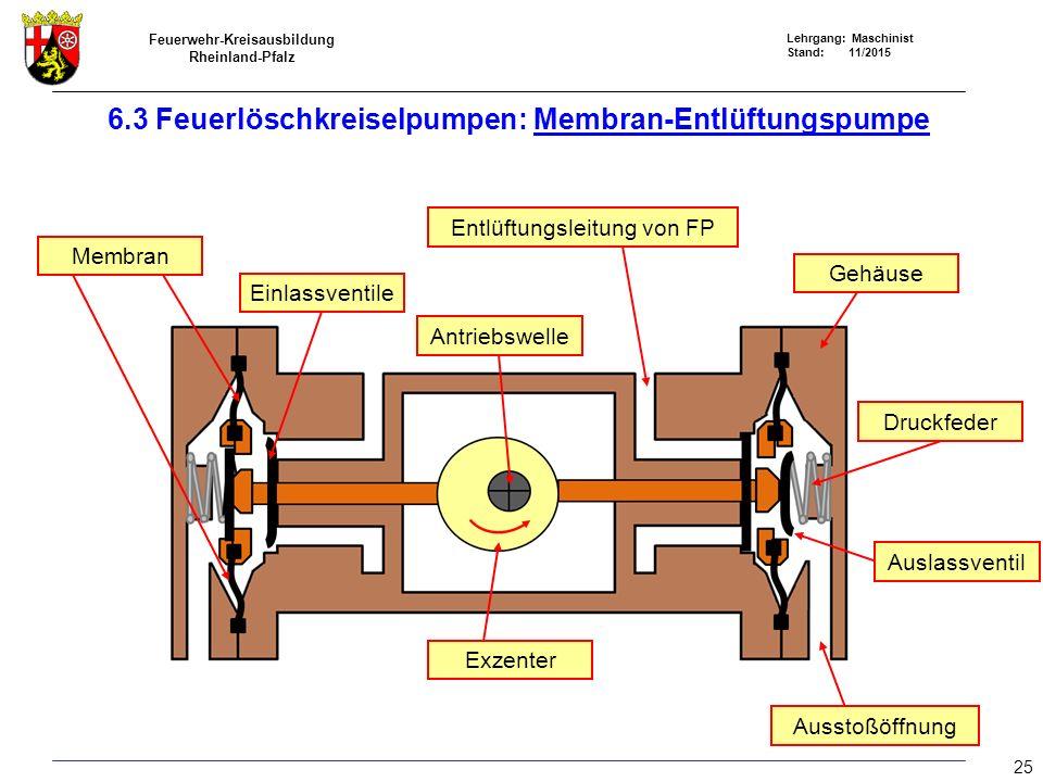 Feuerwehr-Kreisausbildung Rheinland-Pfalz Lehrgang: Maschinist Stand: 11/2015 Membran Einlassventile Antriebswelle Exzenter Gehäuse Druckfeder Ausstoß