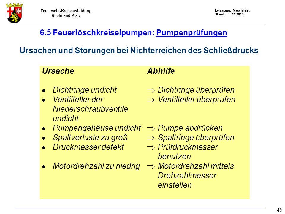 Feuerwehr-Kreisausbildung Rheinland-Pfalz Lehrgang: Maschinist Stand: 11/2015 45 Ursache  Dichtringe undicht  Ventilteller der Niederschraubventile