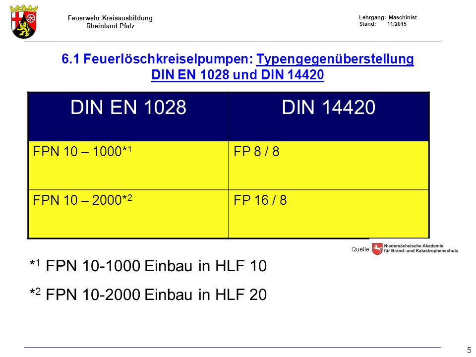 Feuerwehr-Kreisausbildung Rheinland-Pfalz Lehrgang: Maschinist Stand: 11/2015 6.1 Feuerlöschkreiselpumpen: Leistungswerte nach DIN EN 1028 und DIN 14420 im Vergleich Garantiepunkte 123 FP 8/8 FPN 10-1000 FP 8/8 FPN 10-1000 FP 8/8 FPN 10-1000 Geodätische Saughöhe H Sgeo (m) 37,53 Förderstrom Q N (min -1 ) 8001000>400>500400500 Förderdruck 8108 12 Drehzahl n (min -1 ) nNnN nNnN 1,2 x n N Beispiel FP 8/8 und FPN 10-1000: n N = Nenndrehzahln 0 = Höchstdrehzahl Quelle: 6