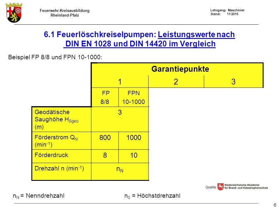 Feuerwehr-Kreisausbildung Rheinland-Pfalz Lehrgang: Maschinist Stand: 11/2015 6.1 Feuerlöschkreiselpumpen: Leistungswerte nach DIN EN 1028 und DIN 144
