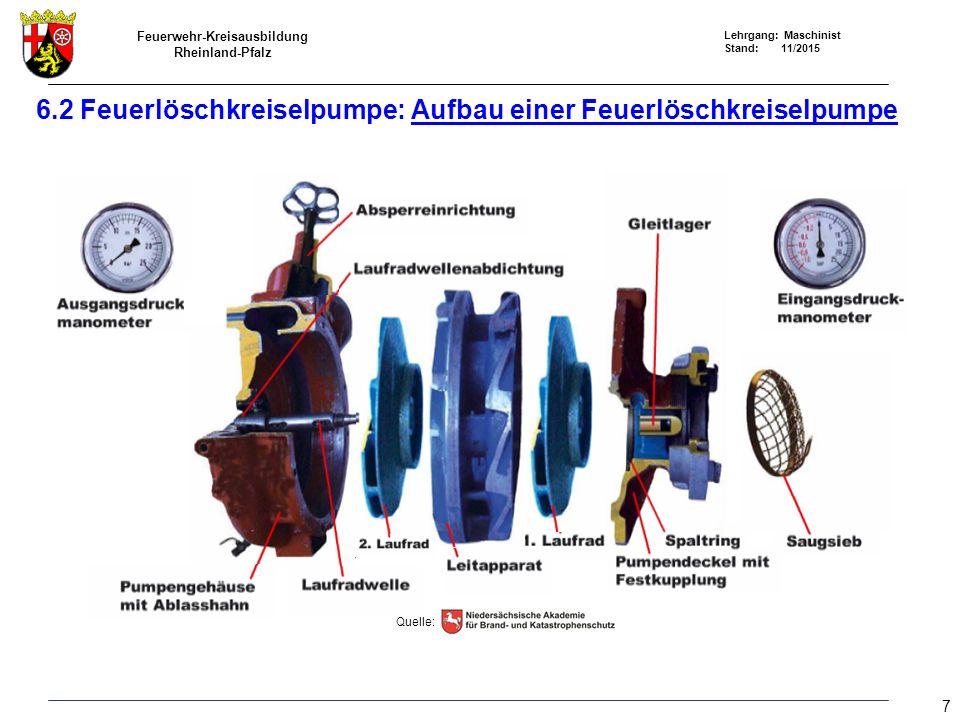 Feuerwehr-Kreisausbildung Rheinland-Pfalz Lehrgang: Maschinist Stand: 11/2015 Entlüftungsleitung Ausstoßöffnung Saugseite FP Druckseite FP I I I II Kolbenentlüftungseinrichtung I = Äußere Raum II = Innere Raum 6.3 Feuerlöschkreiselpumpen: Trockenringentlüftungseinrichtung Be- und Entlüftungsventil I II 18