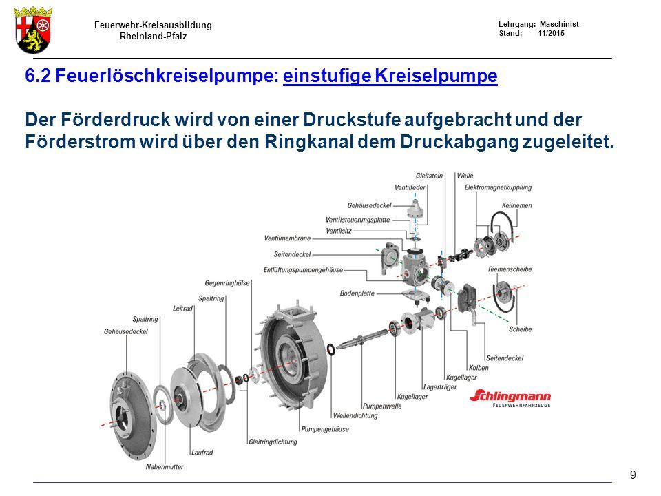 Feuerwehr-Kreisausbildung Rheinland-Pfalz Lehrgang: Maschinist Stand: 11/2015 6.2 Feuerlöschkreiselpumpe: einstufige Kreiselpumpe Der Förderdruck wird