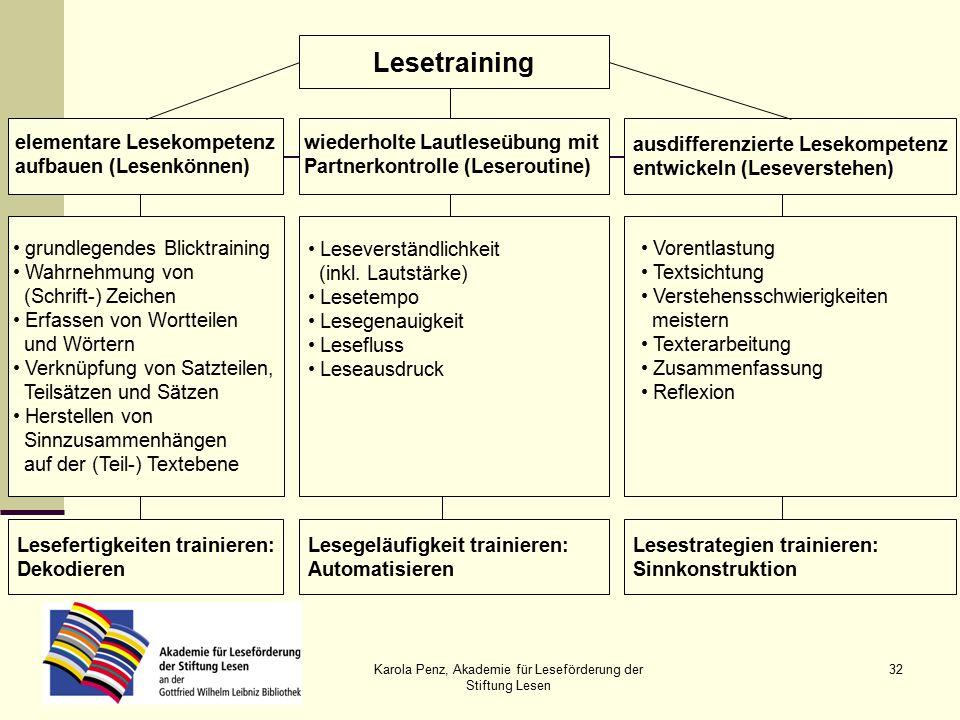 Karola Penz, Akademie für Leseförderung der Stiftung Lesen 32 Lesetraining ausdifferenzierte Lesekompetenz entwickeln (Leseverstehen) Leseverständlichkeit (inkl.