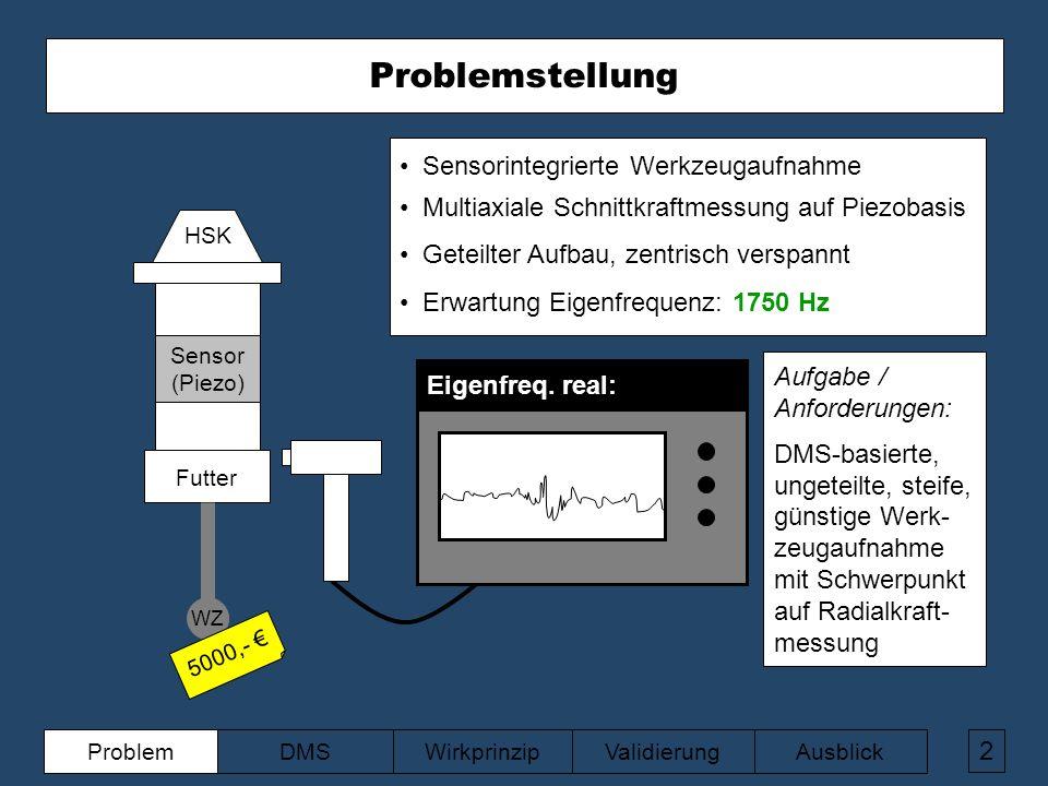 ValidierungAusblickWirkprinzipDMSProblem 2 Futter WZ HSK Sensorintegrierte Werkzeugaufnahme Multiaxiale Schnittkraftmessung auf Piezobasis Geteilter Aufbau, zentrisch verspannt Erwartung Eigenfrequenz: 1750 Hz Eigenfreq.
