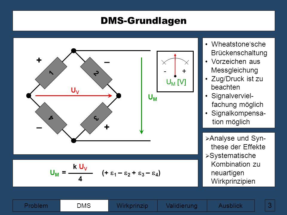 3 UVUV UMUM U M = (+  1 –  2 +  3 –  4 ) 4 k U V + – –+ 1 2 3 ValidierungAusblickWirkprinzipDMSProblem - + U M [V] - + U M [V] 4 DMS-Grundlagen Wheatstone'sche Brückenschaltung Vorzeichen aus Messgleichung Zug/Druck ist zu beachten Signalverviel- fachung möglich Signalkompensa- tion möglich  Analyse und Syn- these der Effekte  Systematische Kombination zu neuartigen Wirkprinzipien