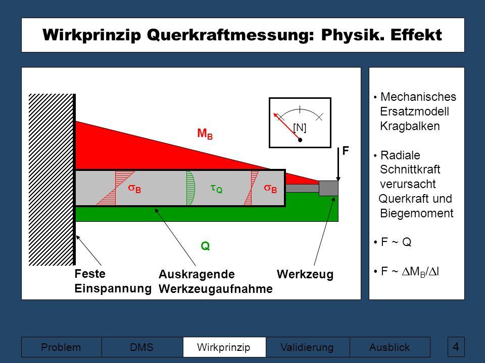 z [N] MBMB Q BB BB QQ F 4 ValidierungAusblickWirkprinzipDMSProblem Wirkprinzip Querkraftmessung: Physik.