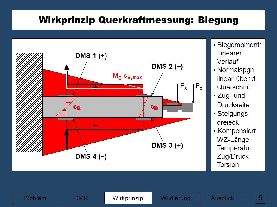 z FxFx MBMB BB BB FxFx + –  B, max BB BB DMS 2 (–) DMS 1 (+) DMS 3 (+) DMS 4 (–) 5 ValidierungAusblickWirkprinzipDMSProblem Wirkprinzip Querkraftmessung: Biegung Biegemoment: Linearer Verlauf Normalspgn.